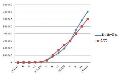 60万グラフ
