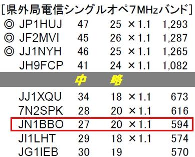 14_オール兵庫コンテスト結果
