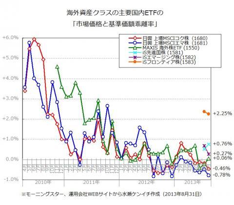 国内ETFの「基準価額と市場価格の乖離」(2013年8月末時点)