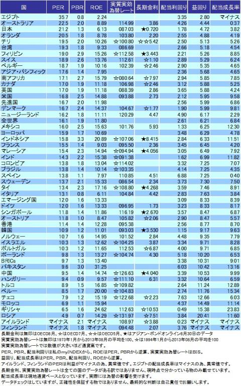 世界各国のバリュエーション表(2013年8月版)