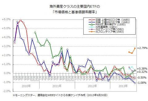 海外資産クラスの主要銘柄の乖離率(2013年9月末時点)