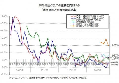 国内ETFの「基準価額と市場価格の乖離」(2013年10月末時点)