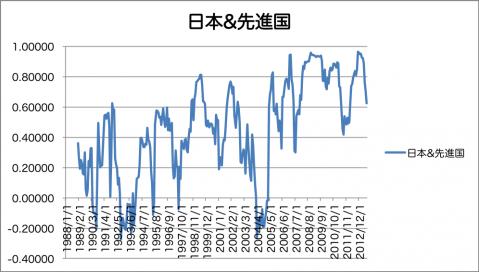 日本株&先進国株の相関係数