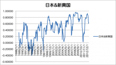 日本株&新興国株の相関係数