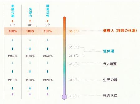体温と%の関係