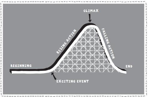 Plot Rollercoaster