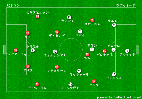 Coppa_Italia_2013-14_AC_Milan_vs_Udinese_re.png