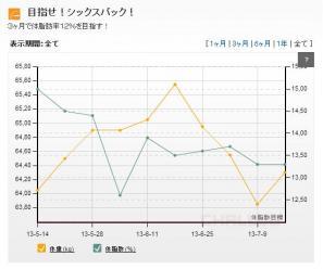 グラフ716