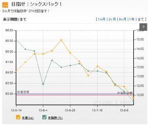 20130813グラフ