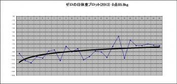 2013年の体重推移表