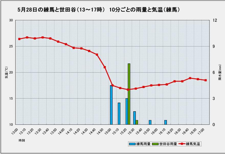 5月28日の練馬と世田谷の降水他