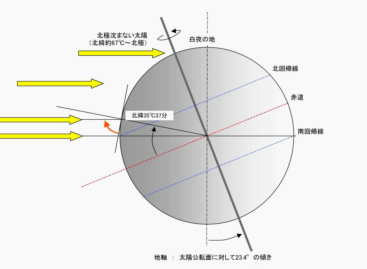夏至の太陽高度(東京付近)(1)