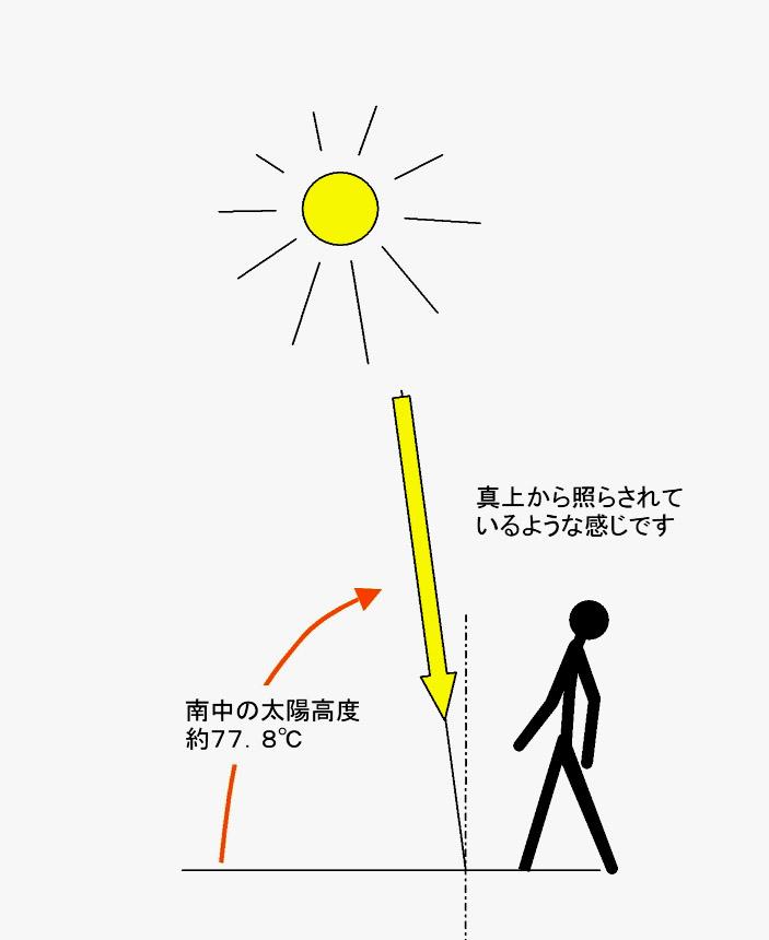 夏至の南中太陽高度(東京付近)