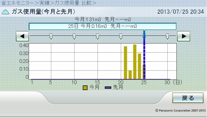 HEMSガス使用量20130725-2