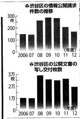 201310yomiyuri J titu1