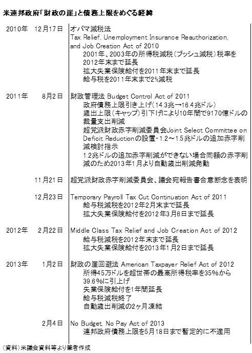 20130210表1