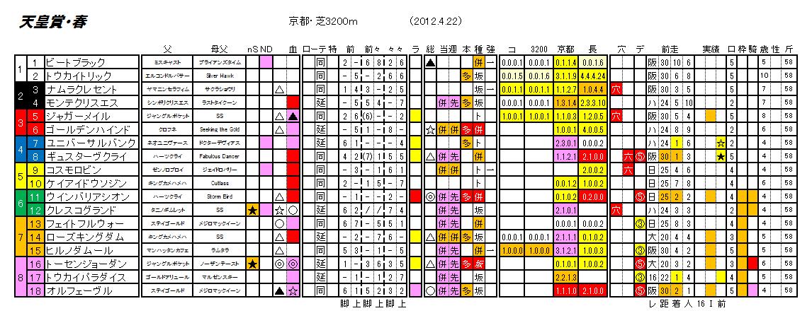 第145回 天皇賞・春
