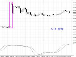 20121217ユーロ円チャート