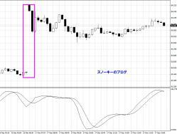 20121217米ドル円チャート