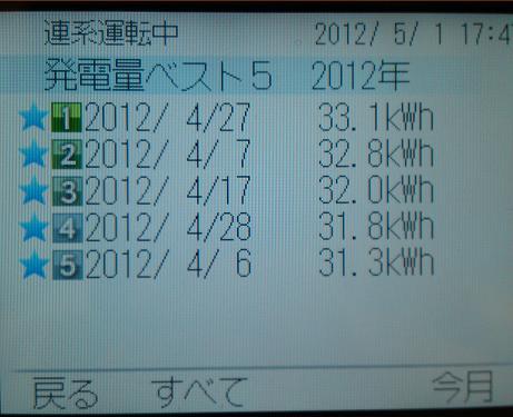20120502002_発電量ベスト5
