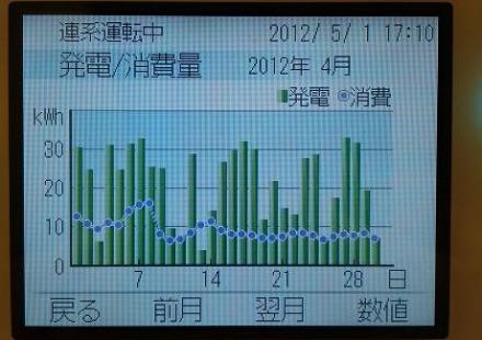 20120502005_発電消費量のグラフ