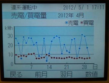 20120502007_売電量グラフ