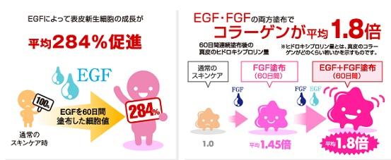 EGFによって成長が促進