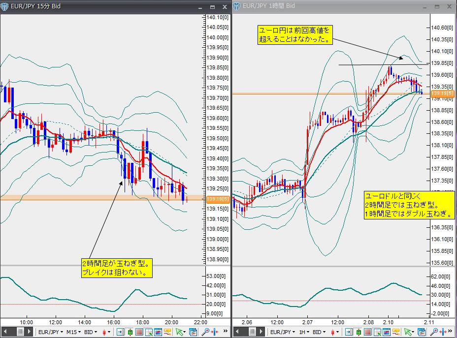 2月10日ユーロ円