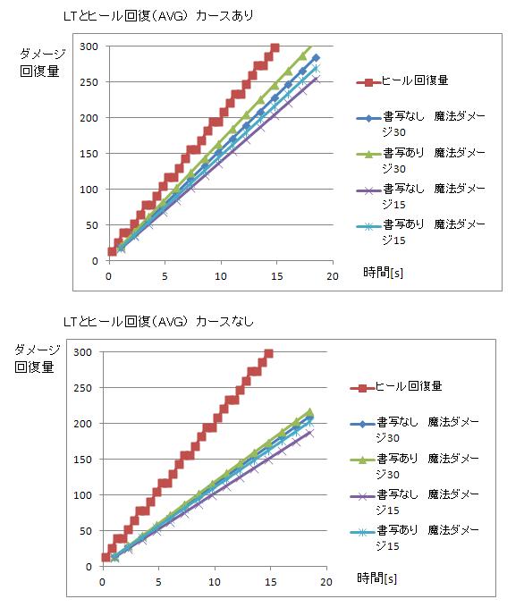 LT-ヒールグラフ