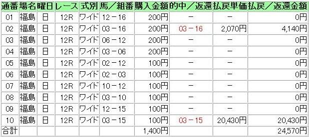 20121118福島12R