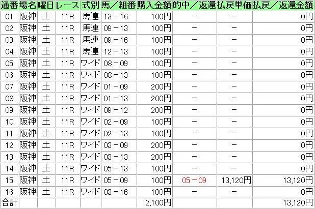 20121208阪神11R