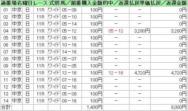 20130721中京11R