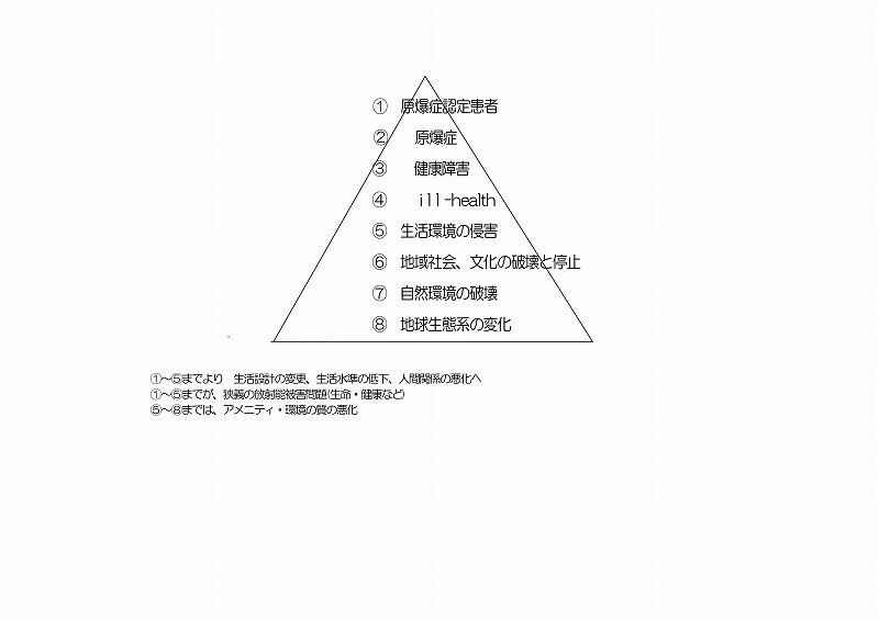 0262放射能ピラミッド
