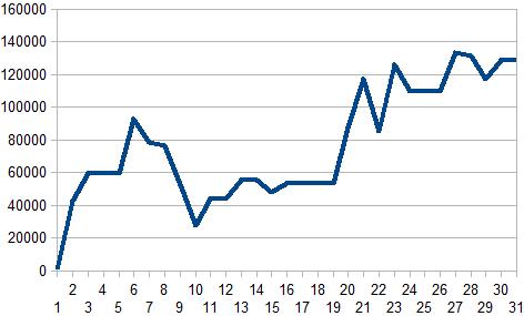 11月収支グラフ