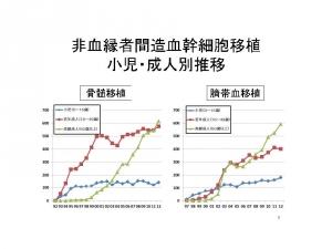 移植データ関連 h比較