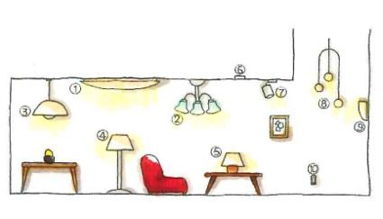 照明の種類
