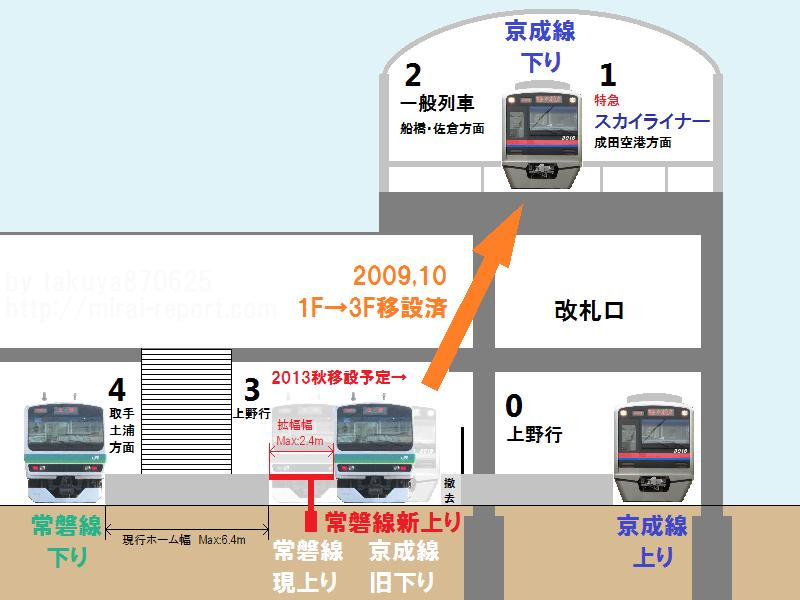 日暮里駅常磐線・京成線ホームの断面図。常磐線上り線を京成旧下り線跡地に移設し、ホームを拡幅する。