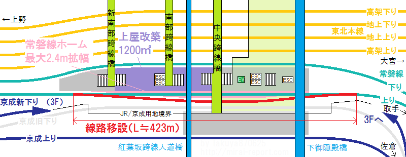 線路移設・ホーム拡幅部分の位置