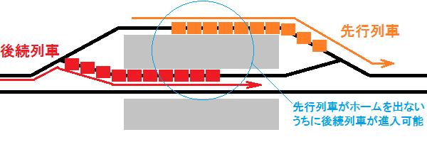 中線を使った交互発着のイメージ