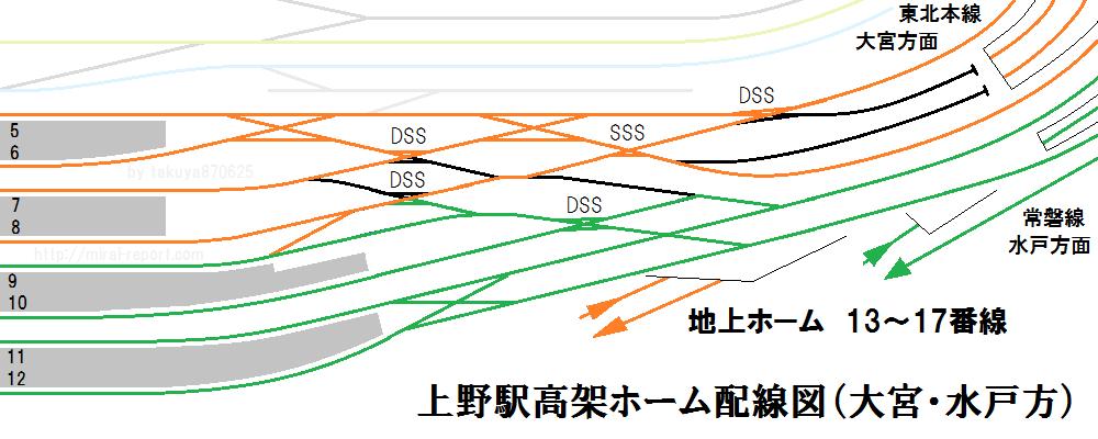 上野駅大宮方の配線図。現状でも5・6番線から常磐線への進出は可能(進入は不可)。