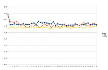 フル3大会グラフ