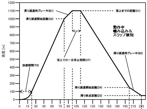 momonGa4-通常動作シーケンス