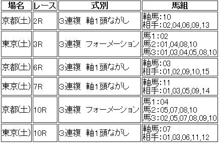 20131026予想
