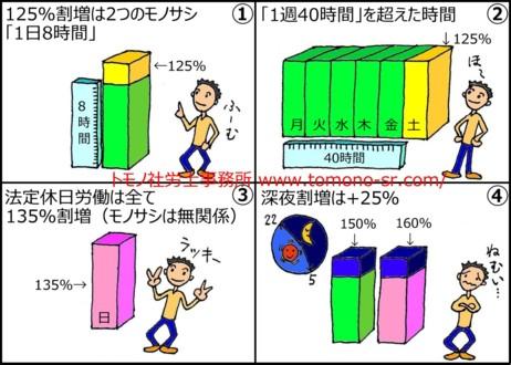 割増時間・割増率 トモノ社労士事務所 www.tomono-sr.com/
