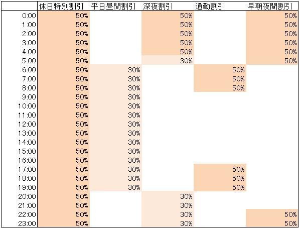 割引時間帯表