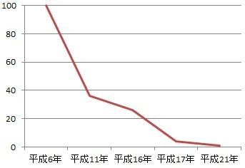 DPFの排出量推移
