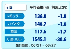 現在のガソリン・軽油価格