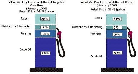 アメリカのガソリン・軽油税率