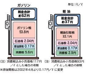 日本のガソリン・軽油税率