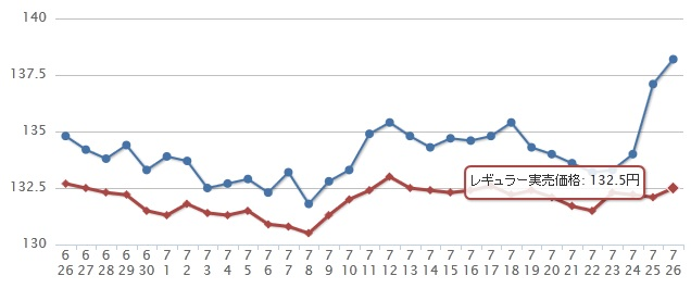 ガソリン価格の推移データ